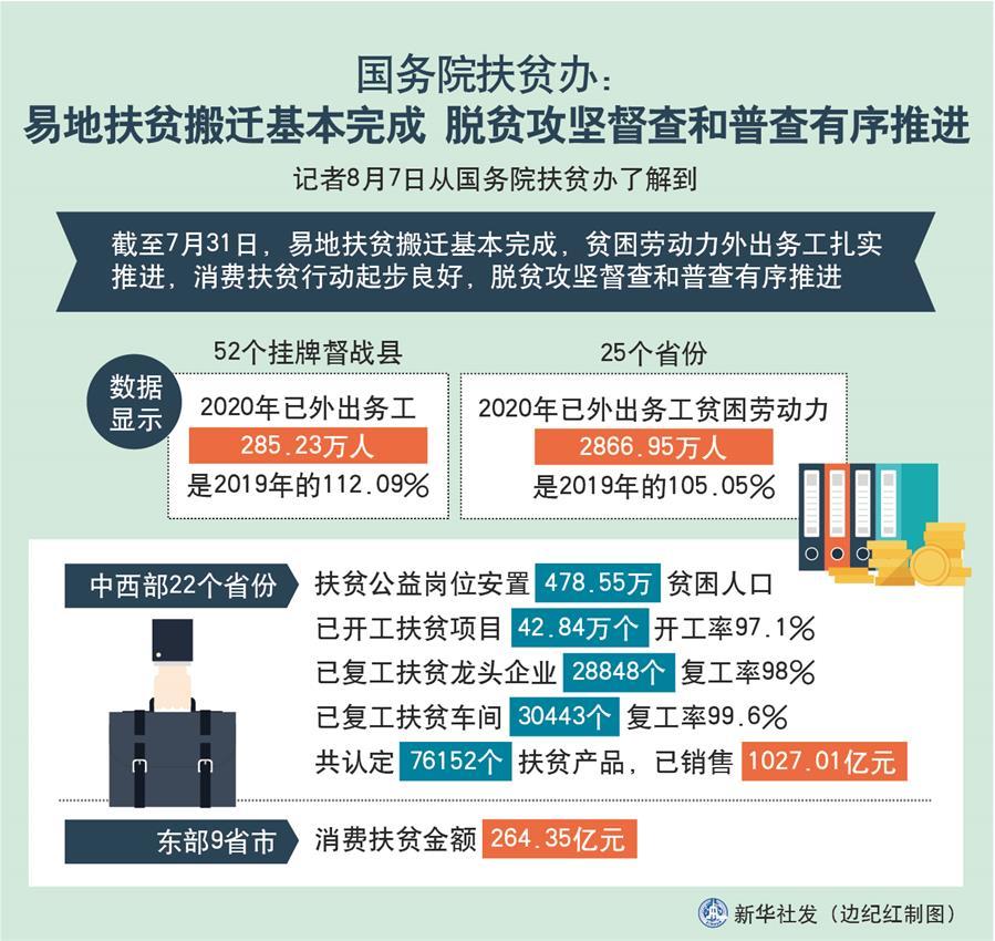 (图表)[经济]国务院扶贫办:易地扶贫搬迁基本完成 脱贫攻坚督查和普查有序推进