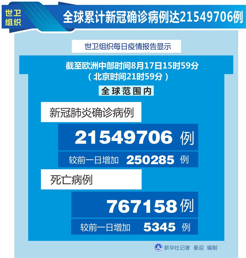 (圖表)〔國際疫情〕世衛組織:全球累計新冠確診病例達21549706例
