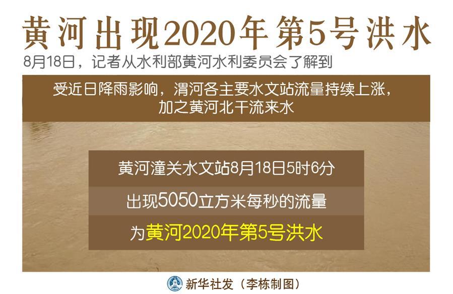 (圖表)〔防汛抗洪〕黃河出現2020年第5號洪水