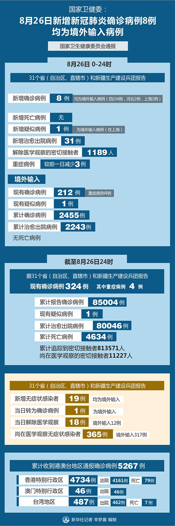 8月26日新增新冠肺炎确诊病例8例 均为境外输入病例