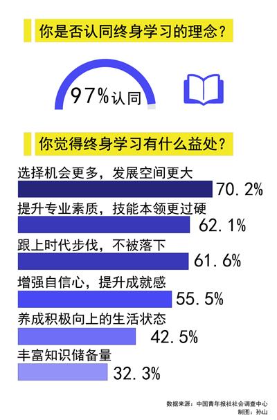九成受访职场青年表示离开校园后依然保持学习习惯 97.6%受访职场青年认为终身学习对个人发展重要 前段时间