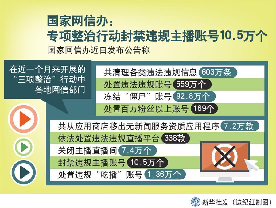 (图表)[时政]国家网信办:专项整治行动封禁违规主播账号10.5万个