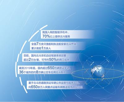 北斗,为用户提供丰富广泛的应用服务