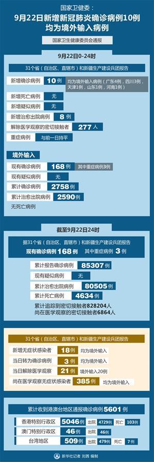(圖表)〔聚焦疫情防控〕國家衛健委:9月22日新增新冠肺炎確診病例10例 均為境外輸入病例