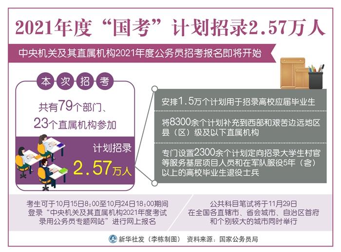 """2021年度""""国考""""计划招录2.57万人"""