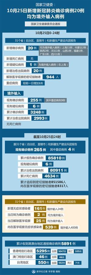 国家卫健委:10月25日新增新冠肺炎确诊病例20例 均为境外输入病例