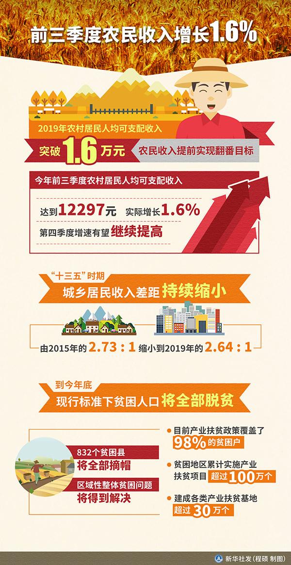 前三季度农民收入增长1.6%:小康之年农民将有更多获得感