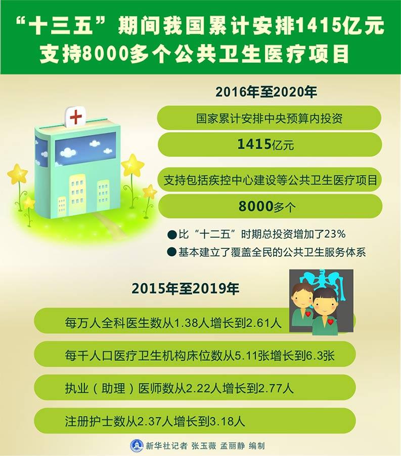 """""""十三五""""期间我国累计安排1415亿元支持8000多个公共卫生医疗项目"""