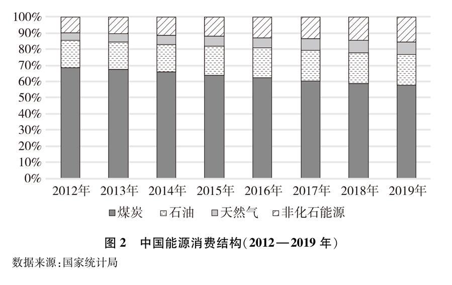 (图表)[受权发布]《新时代的中国能源发展》白皮书(图2)
