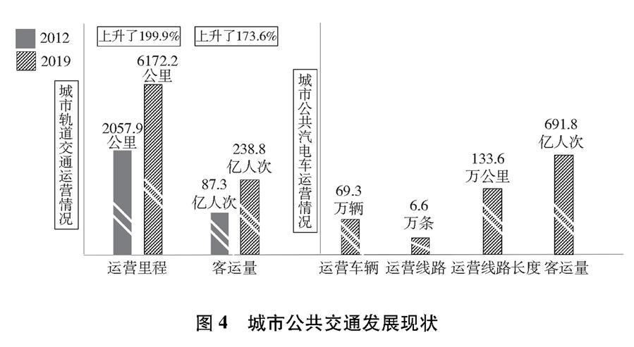 (图表)[受权发布]《中国交通的可持续发展》白皮书(图4)