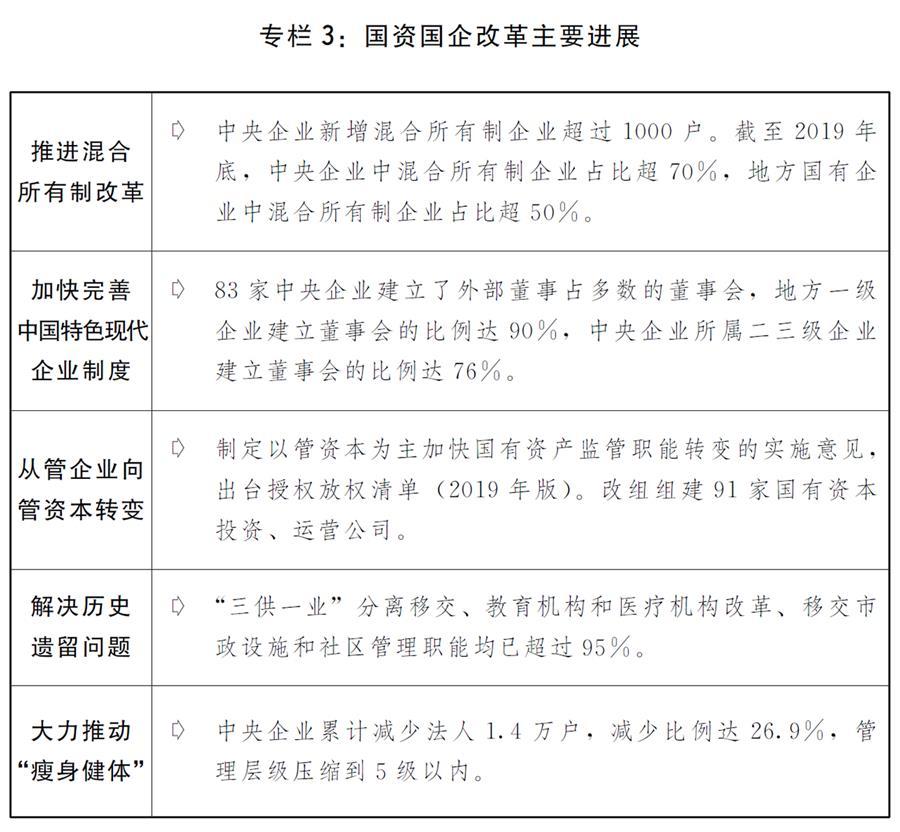 (图表)[两会受权发布]关于2019年国民经济和社会发展计划执行情况与2020年国民经济和社会发展计划草案的报告(专栏3)