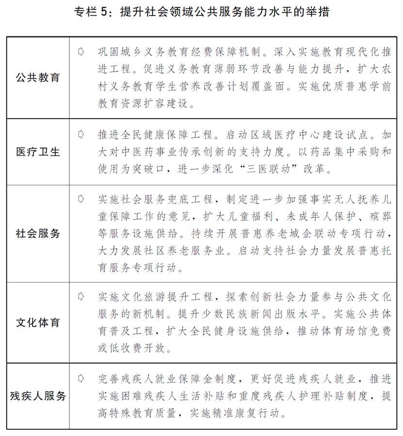 (图表)[两会受权发布]关于2019年国民经济和社会发展计划执行情况与2020年国民经济和社会发展计划草案的报告(专栏5)