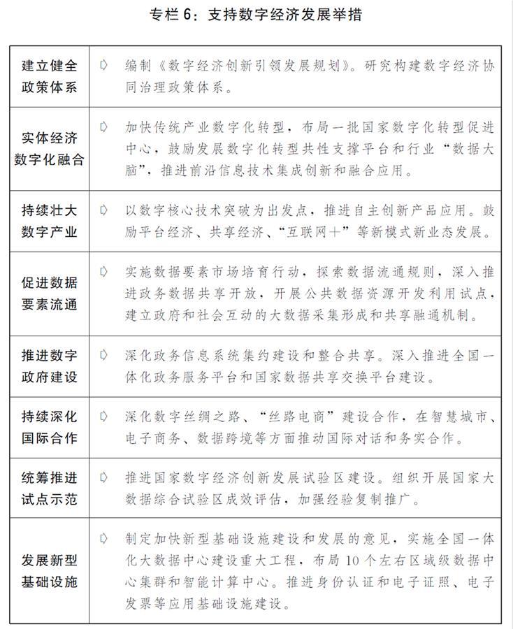 (图表)[两会受权发布]关于2019年国民经济和社会发展计划执行情况与2020年国民经济和社会发展计划草案的报告(专栏6)