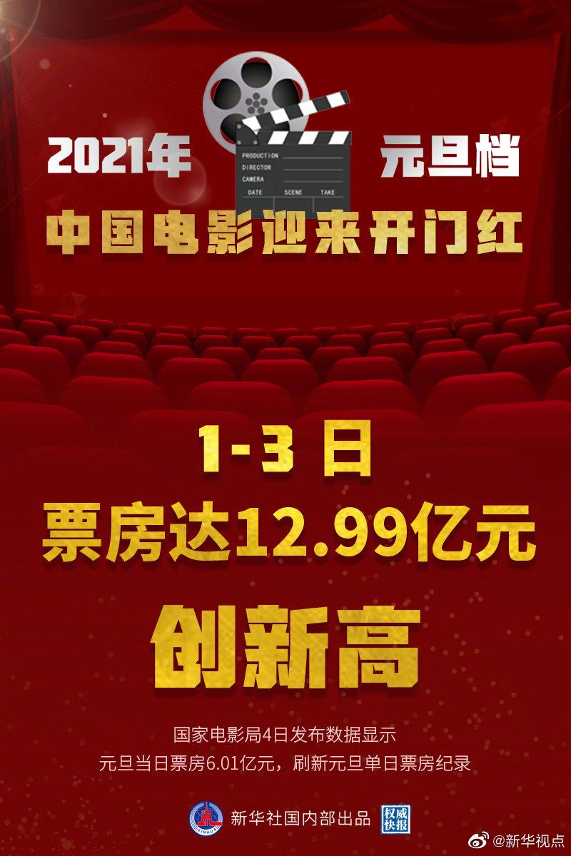 元旦档票房创新高 中国电影迎来开门红