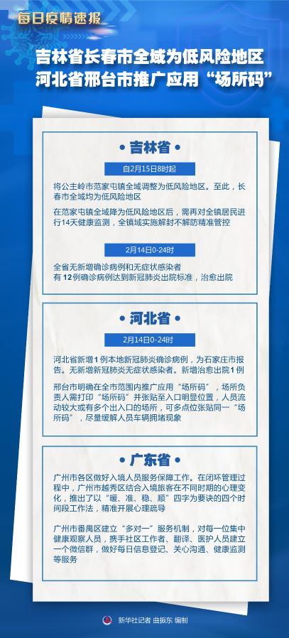 """吉林省长春市全域为低风险地区 河北省邢台市推广应用""""场所码"""""""