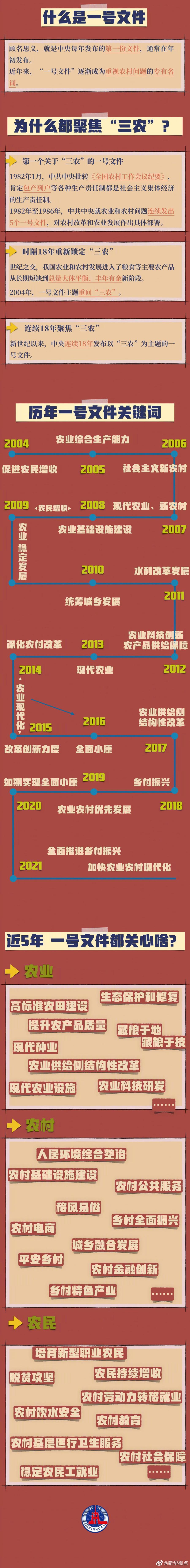 2021年中央一�文件 �v年一�文件重�c梳理