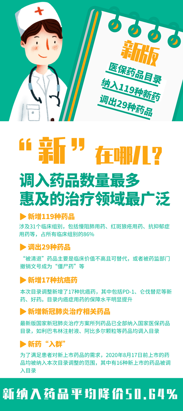 """新华全媒+ 新医保目录启用 这些新药""""入群"""""""