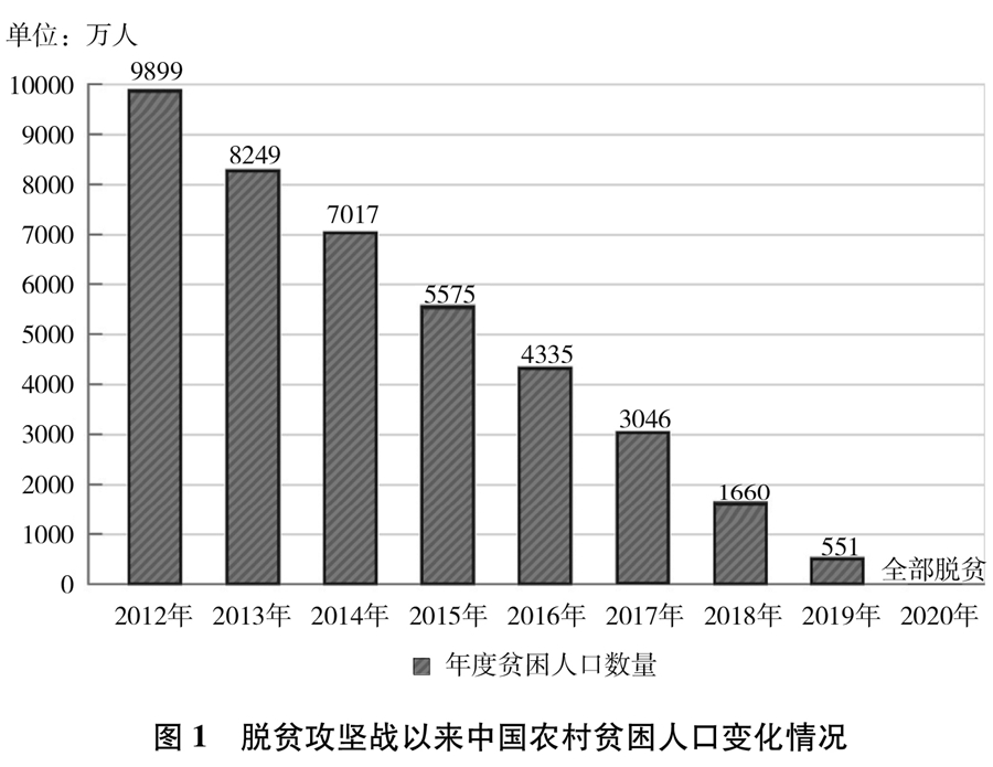 《人类减贫的中国实践》白皮书(全文)(图1)