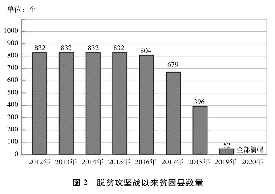 《人类减贫的中国实践》白皮书(全文)(图2)