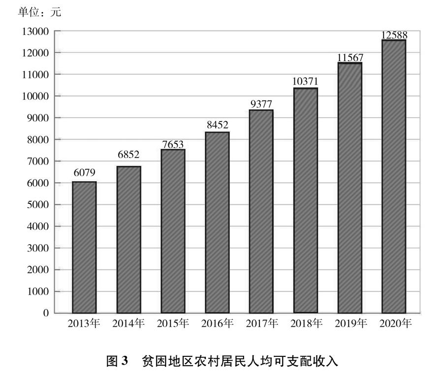 《人类减贫的中国实践》白皮书(全文)(图3)