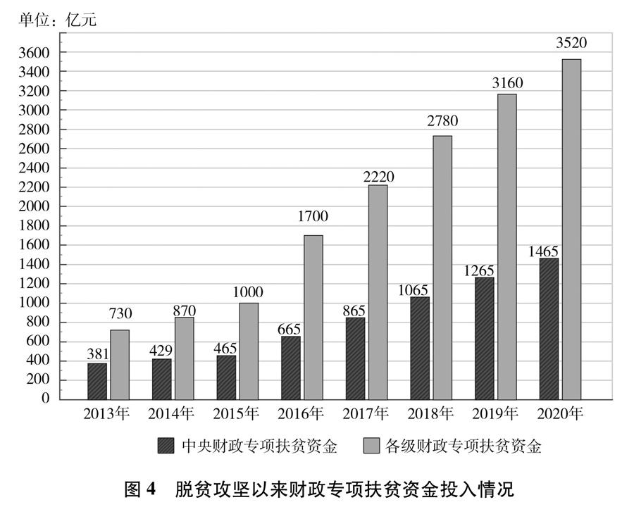 《人类减贫的中国实践》白皮书(全文)(图15)
