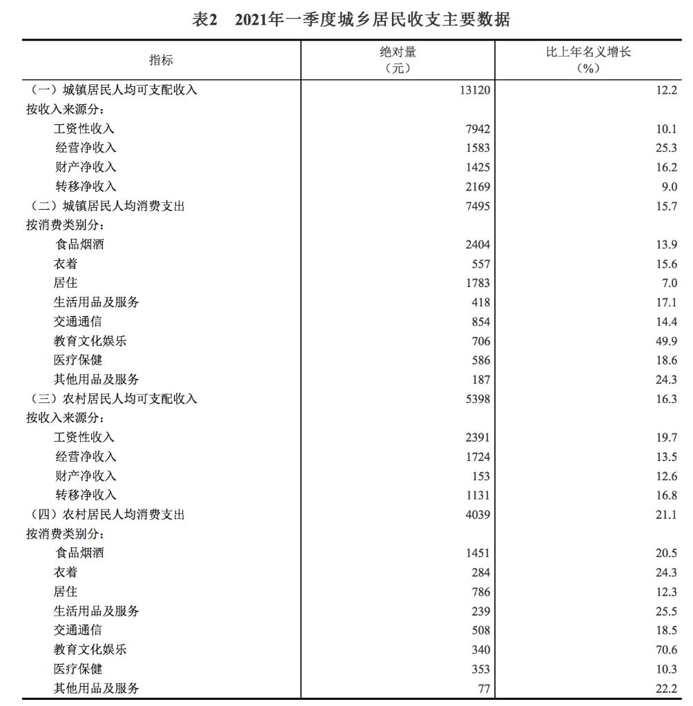 《【恒达代理注册】数说中国 这份一季度收支账本,仔细看》