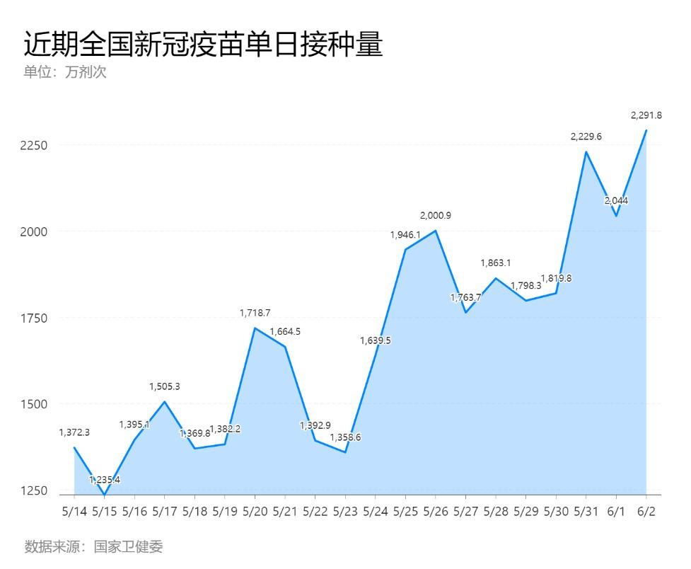 """6.3日报道:超7亿剂次!这就是疫苗接种的""""中国速度"""""""