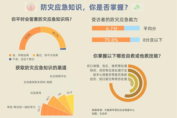 防灾意识调查:77.3%受访者会在家中配备应急药箱