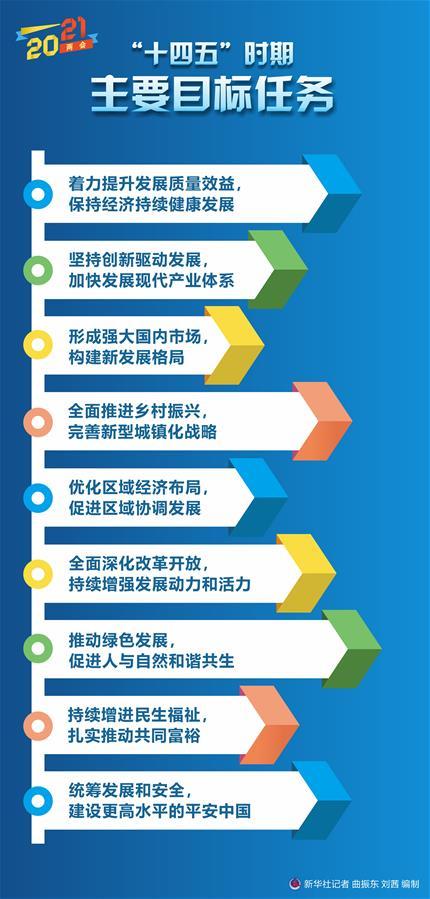 """(新华全媒+)[两会·政府工作报告]""""十四五""""时期主要目标任务"""