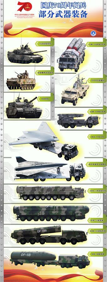 (圖表)[國慶70周年]閱兵部分武器裝備