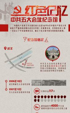 红色记忆:中共五大会址纪念馆