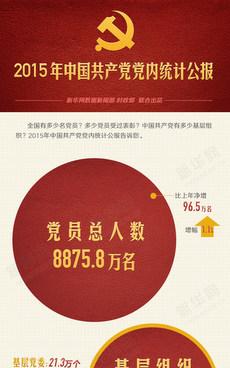 一图读懂2015年中国共产党党内统计公报