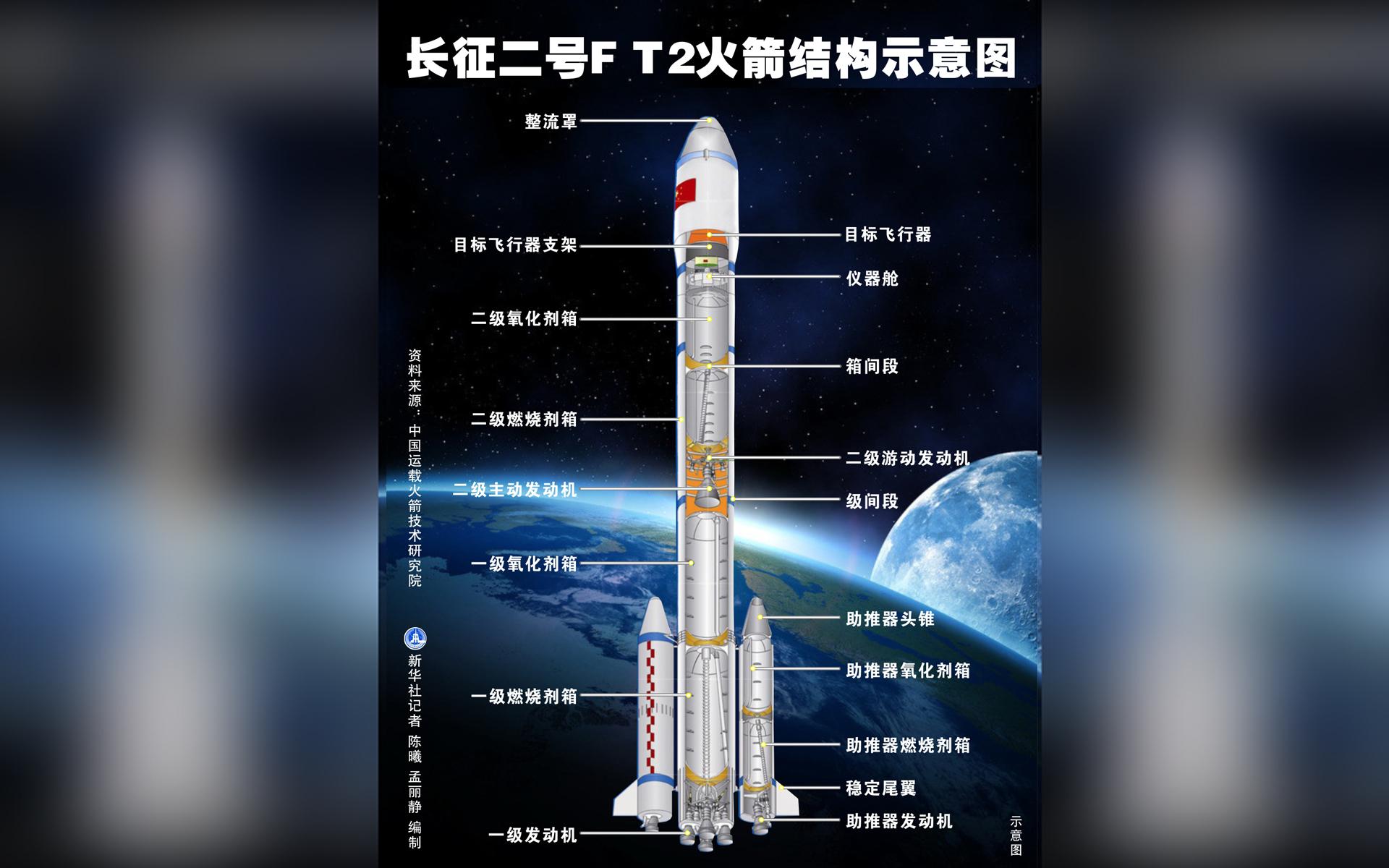 �L征二�F T2火箭�Y��示意�D