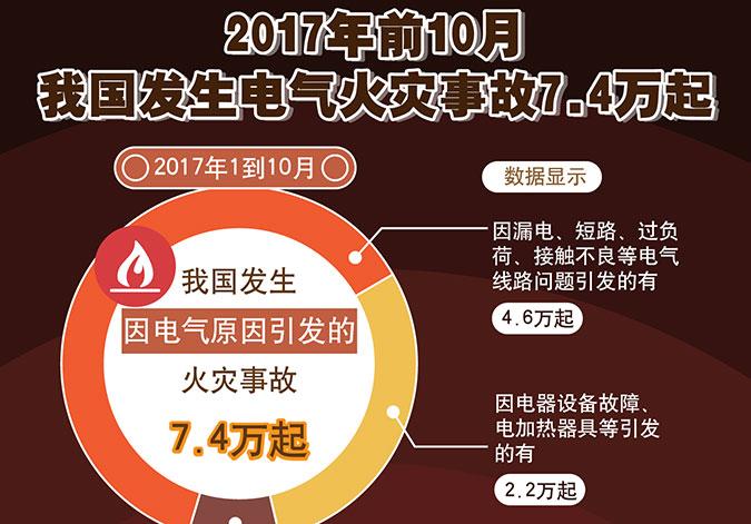 图表:2017年前10月我国发生电气火灾事故7.4万起