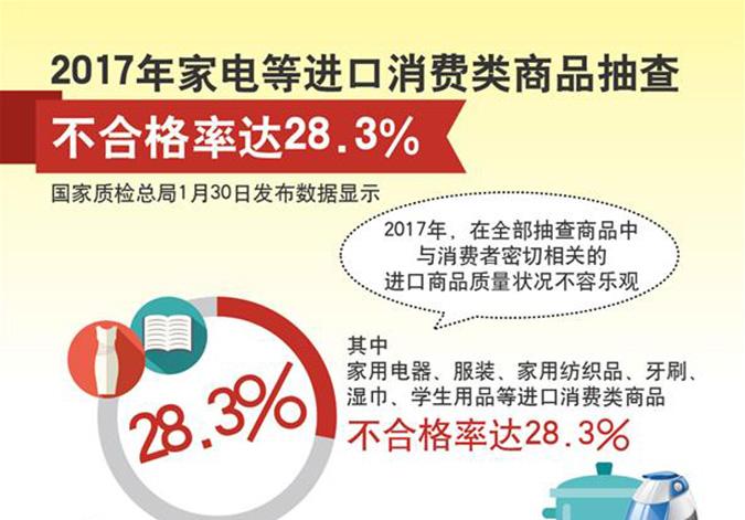 2017年家电等进口消费类商品抽查不合格率达28.3%