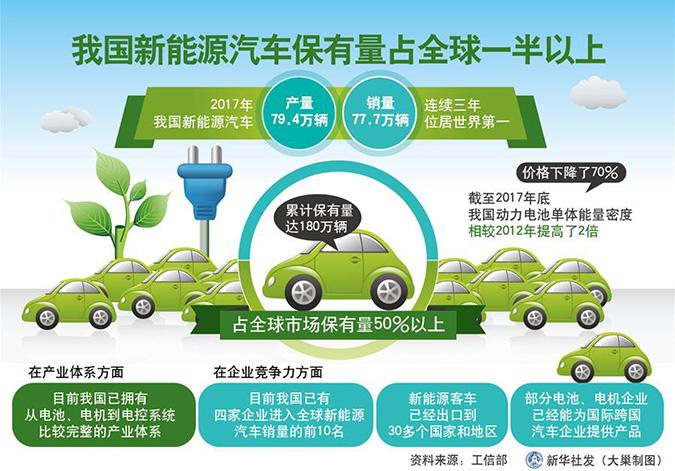 我国新能源汽车保有量占全球一半以上
