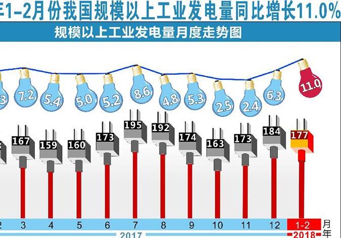 图表:2018年1-2月份我国规模以上工业发电量同比增长11.0%