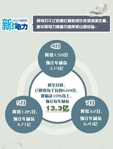 山西预计为一般工商业用户减负13.3亿元