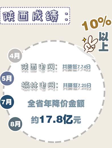 陕西省各电压等级用户用电价格降幅均达到10%以上