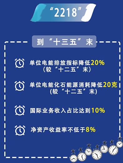"""中国华电:持续推进""""三个转变"""""""