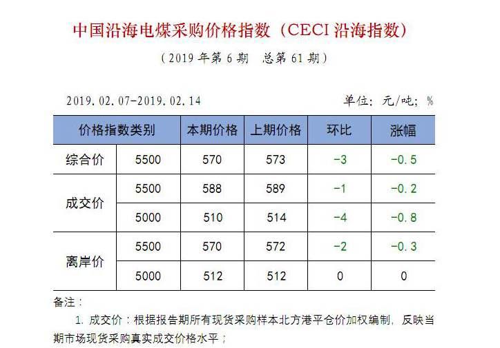 中国沿海电煤采购价格指数(CECI沿海指数)第61期