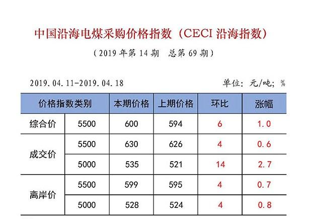 中国沿海电煤采购价格指数(CECI沿海指数)第69期