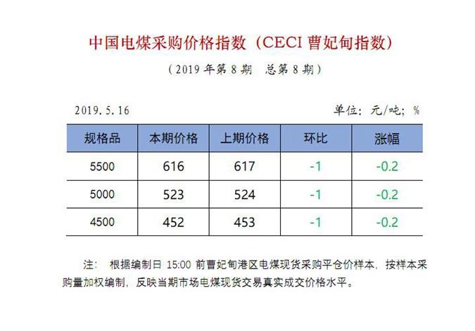 中国电煤采购价格指数(CECI曹妃甸指数)第8期