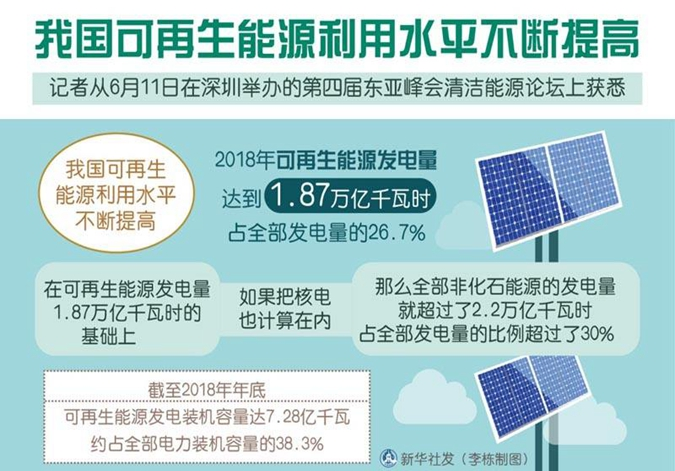 我国可再生能源利用水平不断提高