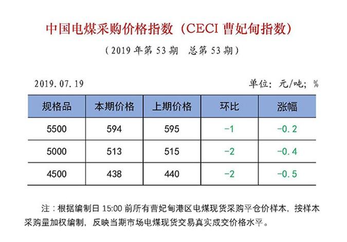 中國電煤採購價格指數(CECI曹妃甸指數)第53期