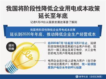 我國將階段性降低企業用電成本政策延長至年底