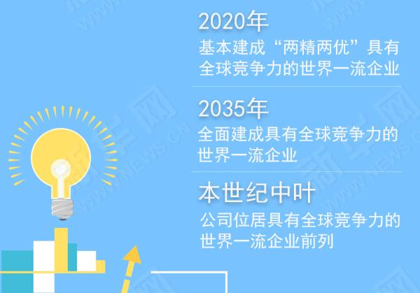 2018年电力企业如何发力②|南方电网