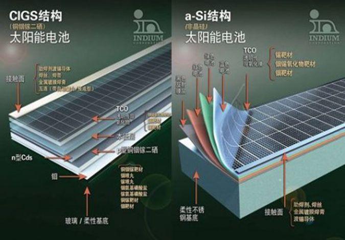 新型双层太阳能电池能效创纪录
