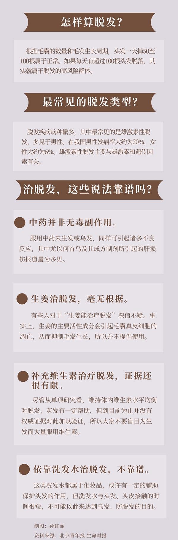 """摩臣3代理防治脱发:生姜、维生素、洗发水……这些""""偏方""""靠谱吗?"""