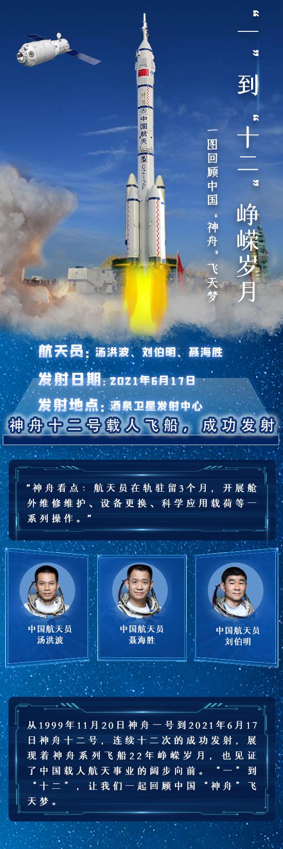 """""""一""""到""""十二""""崢嶸歲月,一圖回顧中國""""神舟""""飛天夢"""